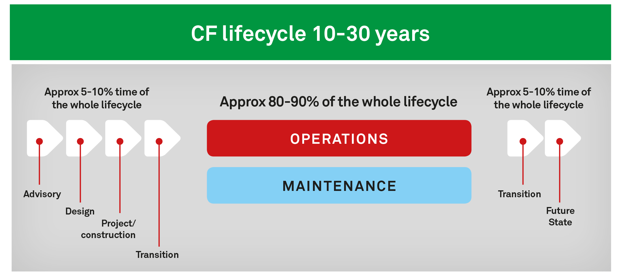 Coromatic CF life cycle